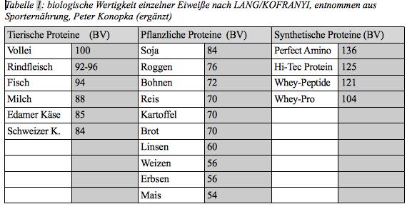 Biologische Wertigkeit  Proteine